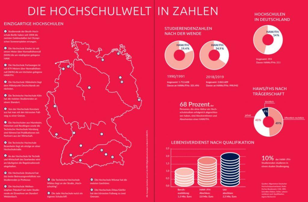 Fachhochschulen Hochschulen für angewandte Wissenschaften in Zahlen