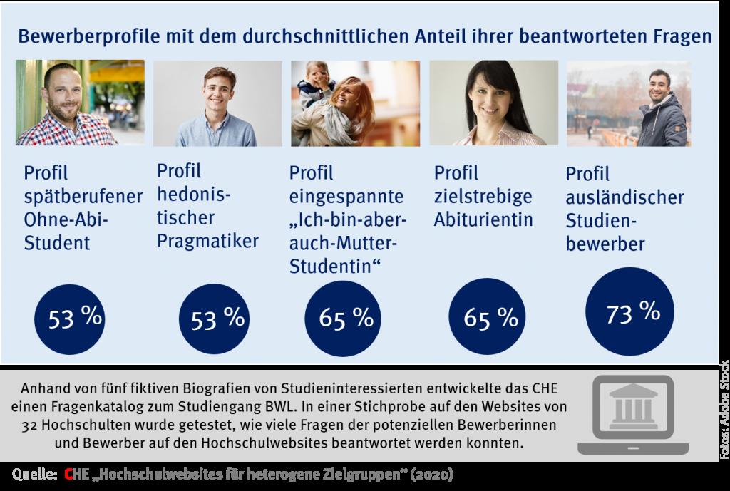 Infografik CHE Analyse Hochschulwebsites