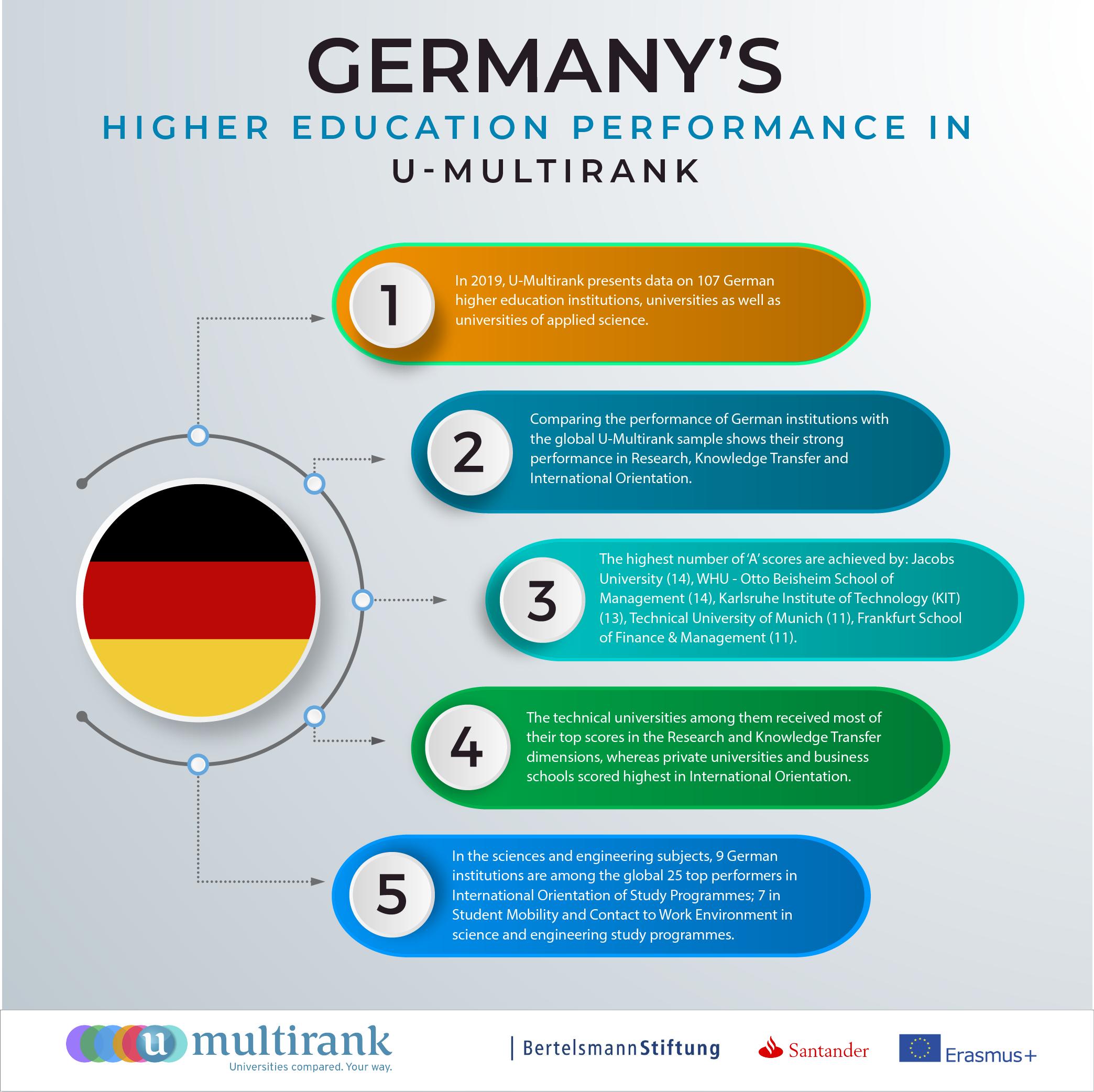 Infografik mit Ergebnissen für Deutschland
