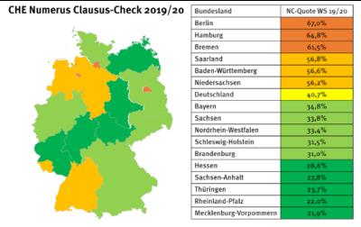 Der CHE Numerus Clausus-Check 2019/20